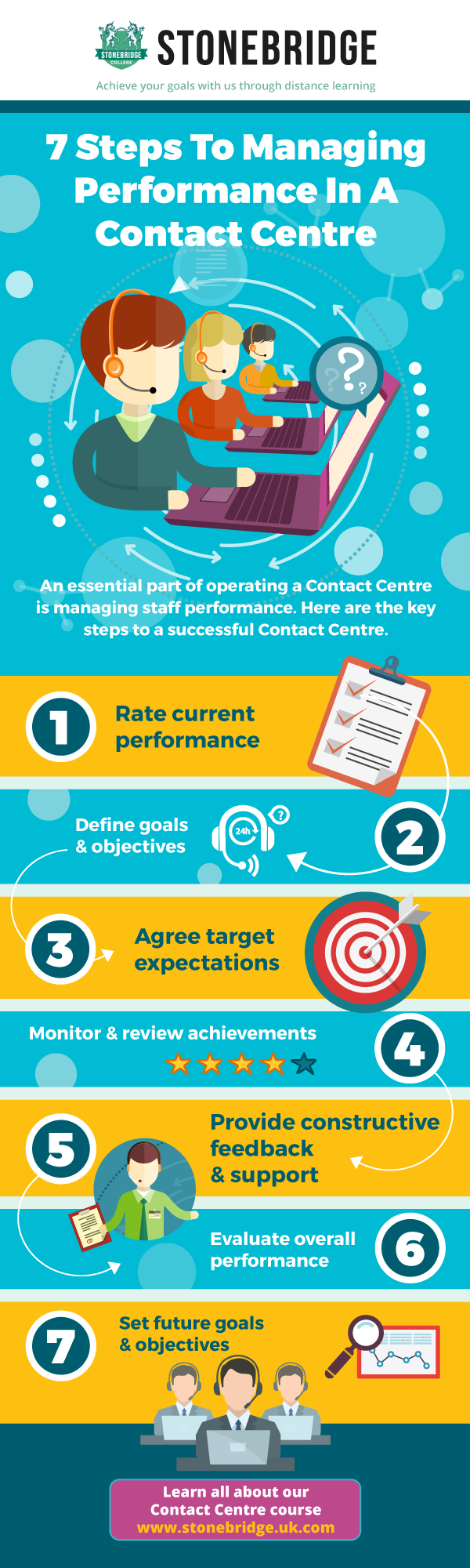 Managing performance in a call centre