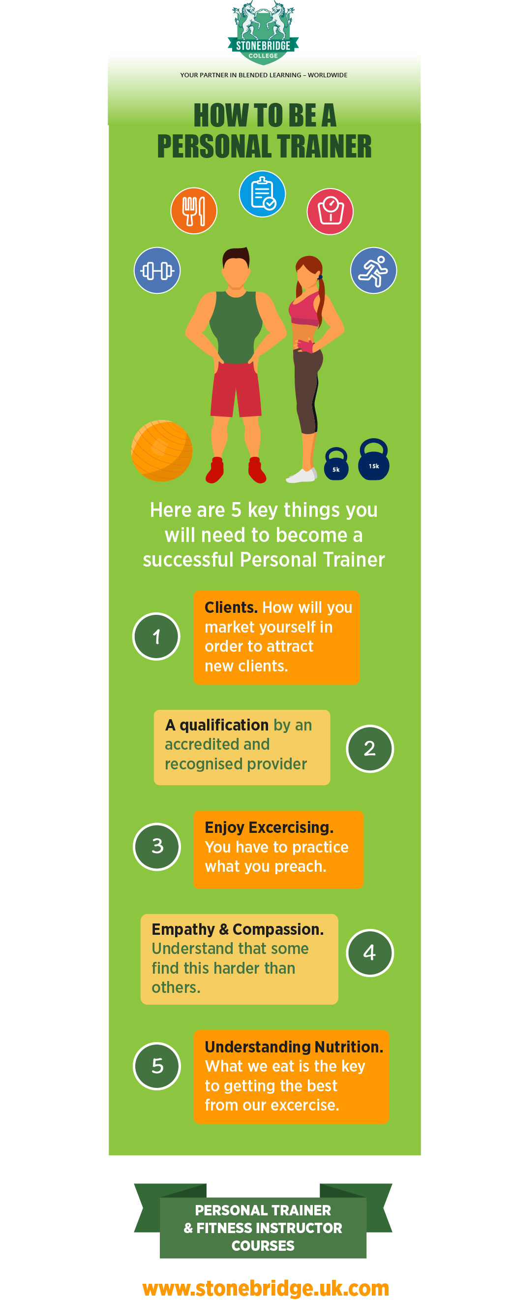 How to be a personal trainer infographic how to be a personal trainer xflitez Image collections