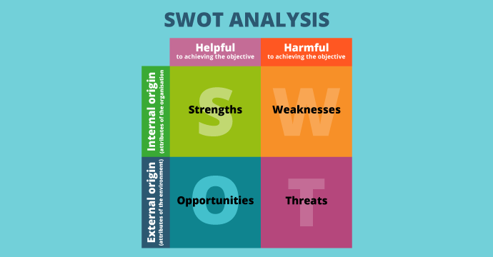 ABE Level 3 Certificate in Business Start up - Build the business idea - SWOT analysis