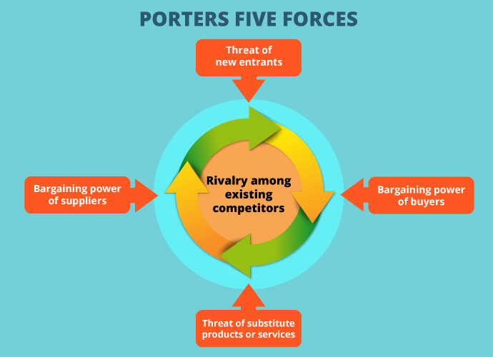 Business start up - Porters 5 Forces