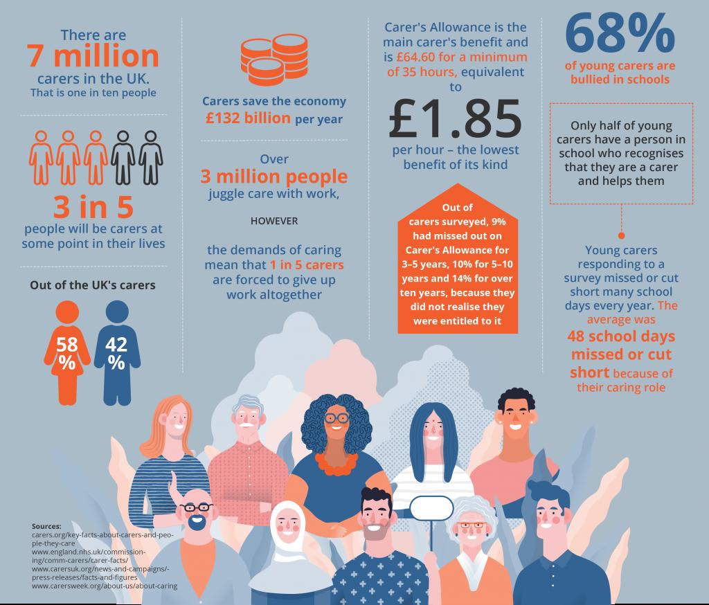 Stonebridge | Is Carers Week Important? | Infographic