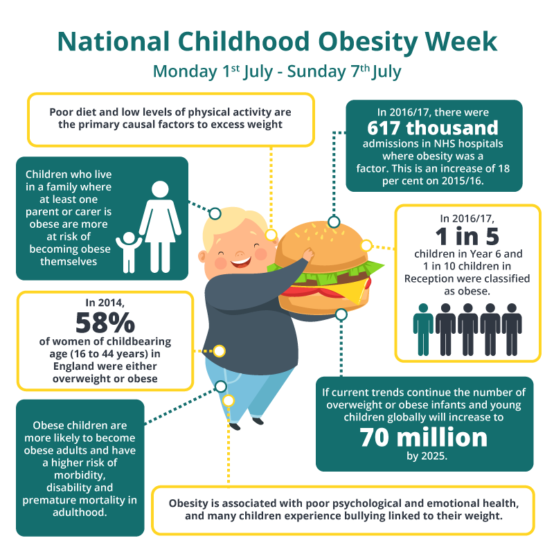 How Can We Solve Childhood Obesity