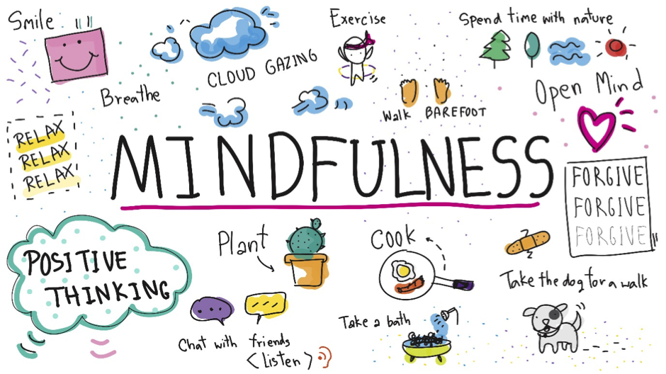 The word 'Mindfulness' with associated words and phrases coming off it