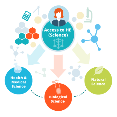 Access to Higher Education Diploma (Science) Courses